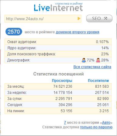 Статистика сайтов от Liveinternet.ru